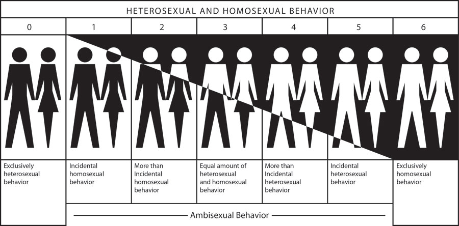 Homosexual thought in a heterosexual man